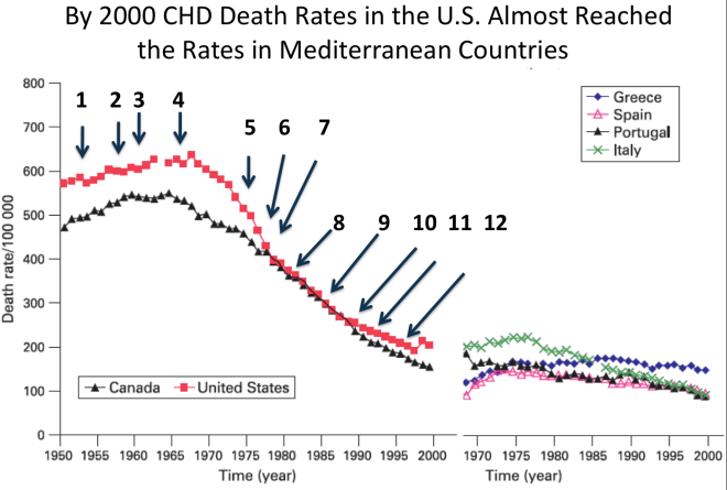 Composite of Figure 1, Age-adjusted secular trend of coronary heart disease in Anglo-Celtic countries and Europe 1950–2000, and Figure 2, Age-adjusted secular trend of coronary heart disease in North America, from: M Mirzaei, A S Truswell, R Taylor, and S R Leeder. Coronary heart disease epidemics: not all the same.  Heart 2009;95:740–746.